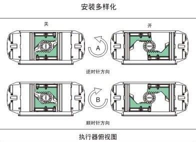 首页 机械及行业设备 气动元件 气缸 供应气动执行器    最大额定气源